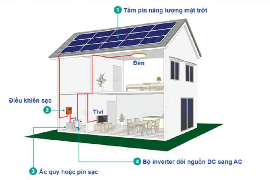 Lợi ích khí lắp đặt năng lượng mặt trời cho hộ gia đình